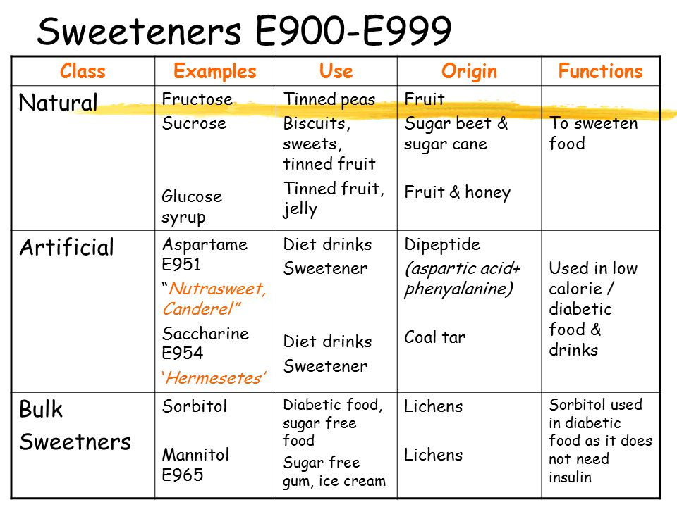 Sweeteners E900-E999 ClassExamplesUseOriginFunctions Natural Fructose Sucrose Glucose syrup Tinned peas Biscuits, sweets, tinned fruit Tinned fruit, jelly Fruit Sugar beet & sugar cane Fruit & honey To sweeten food Artificial Aspartame E951 Nutrasweet, Canderel Saccharine E954 'Hermesetes' Diet drinks Sweetener Diet drinks Sweetener Dipeptide (aspartic acid+ phenyalanine) Coal tar Used in low calorie / diabetic food & drinks Bulk Sweetners Sorbitol Mannitol E965 Diabetic food, sugar free food Sugar free gum, ice cream Lichens Sorbitol used in diabetic food as it does not need insulin