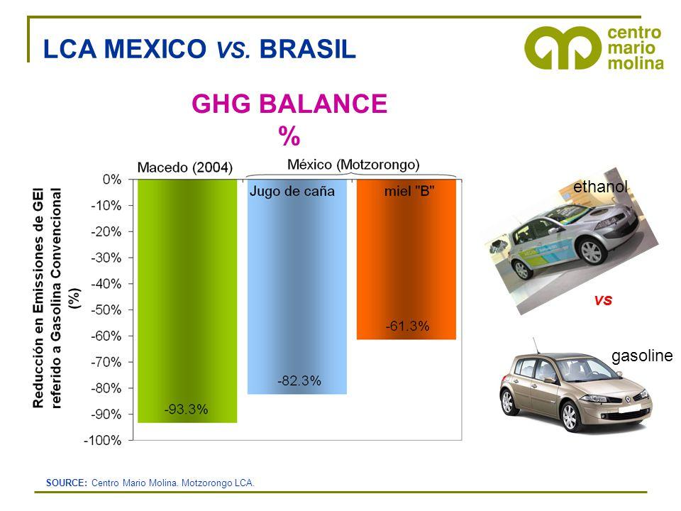 GHG BALANCE % vs etanol gasoline ethanol LCA MEXICO VS.