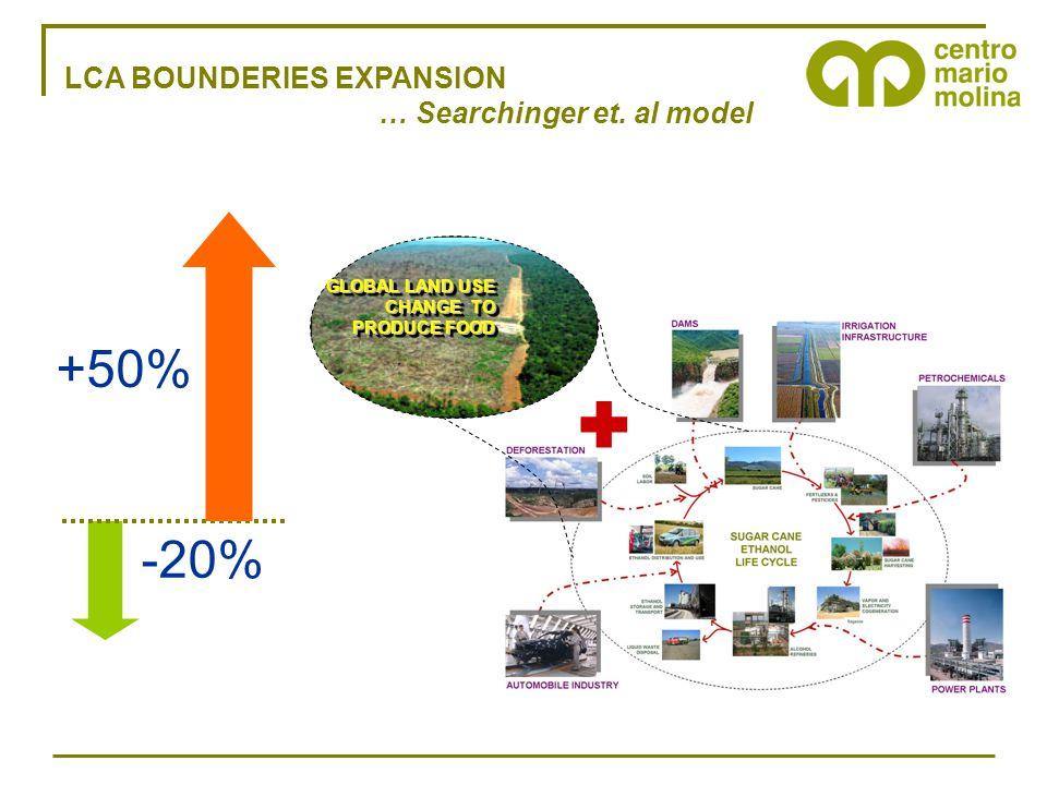 LCA BOUNDERIES EXPANSION … Searchinger et. al model GLOBAL LAND USE CHANGE TO PRODUCE FOOD GLOBAL LAND USE CHANGE TO PRODUCE FOOD  +50% -20%