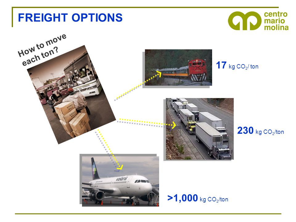 FREIGHT OPTIONS How to move each ton? 230 kg CO 2 /ton 17 kg CO 2 / ton >1,000 kg CO 2 /ton