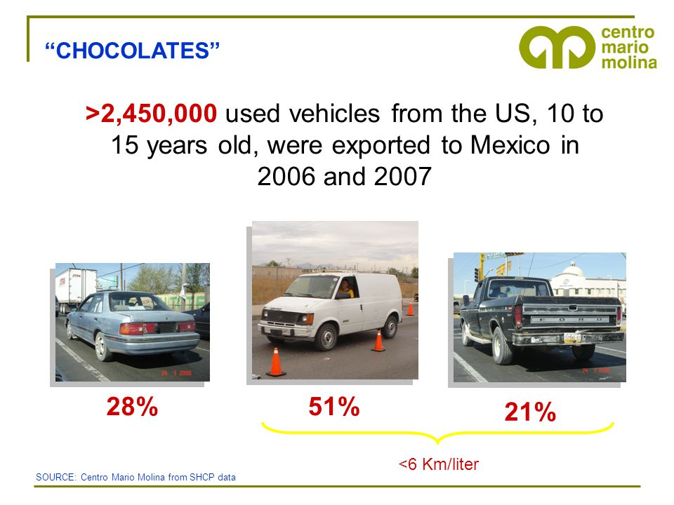 CHOCOLATES >2,450,000 used vehicles from the US, 10 to 15 years old, were exported to Mexico in 2006 and 2007 28%51% 21% SOURCE: Centro Mario Molina from SHCP data <6 Km/liter