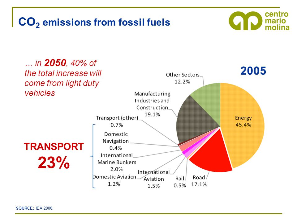 CO 2 emissions from fossil fuels TRANSPORT 23% 2005 … in 2050, 40% of the total increase will come from light duty vehicles SOURCE: IEA,2008.