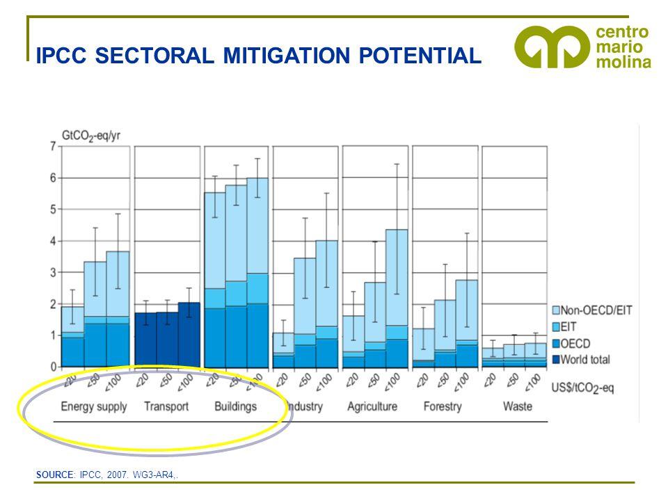 IPCC SECTORAL MITIGATION POTENTIAL SOURCE: IPCC, 2007. WG3-AR4,.