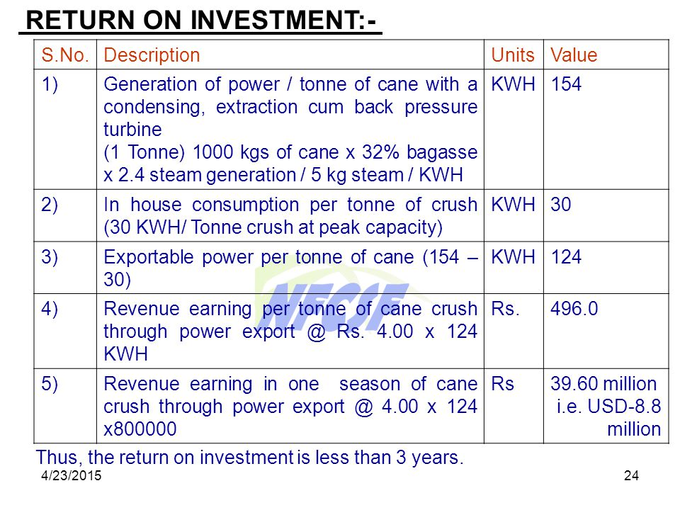 4/23/201523 INVESTMENT:- S.No.Details of EquipmentsCost in Million (Rs.) 1)25 MW power plant with 120 TPH boiler of 87 kg/cm.2 with cooling tower, Wat