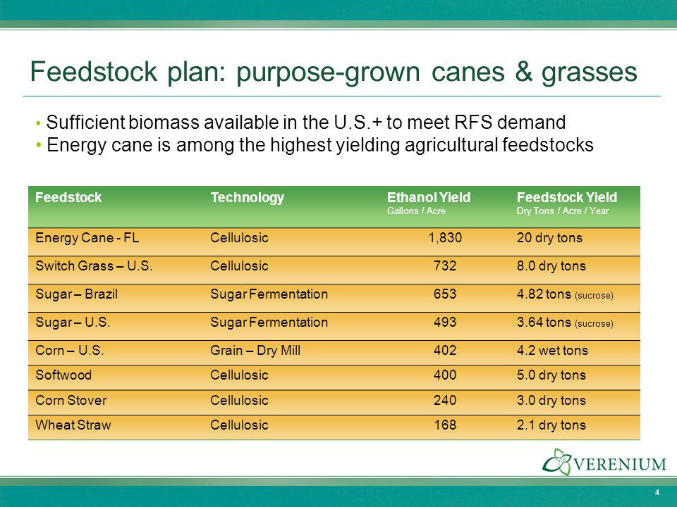Feedstock plan: purpose-grown canes & grasses Sufficient biomass available in the U.S.+ to meet RFS demand Energy cane is among the highest yielding a