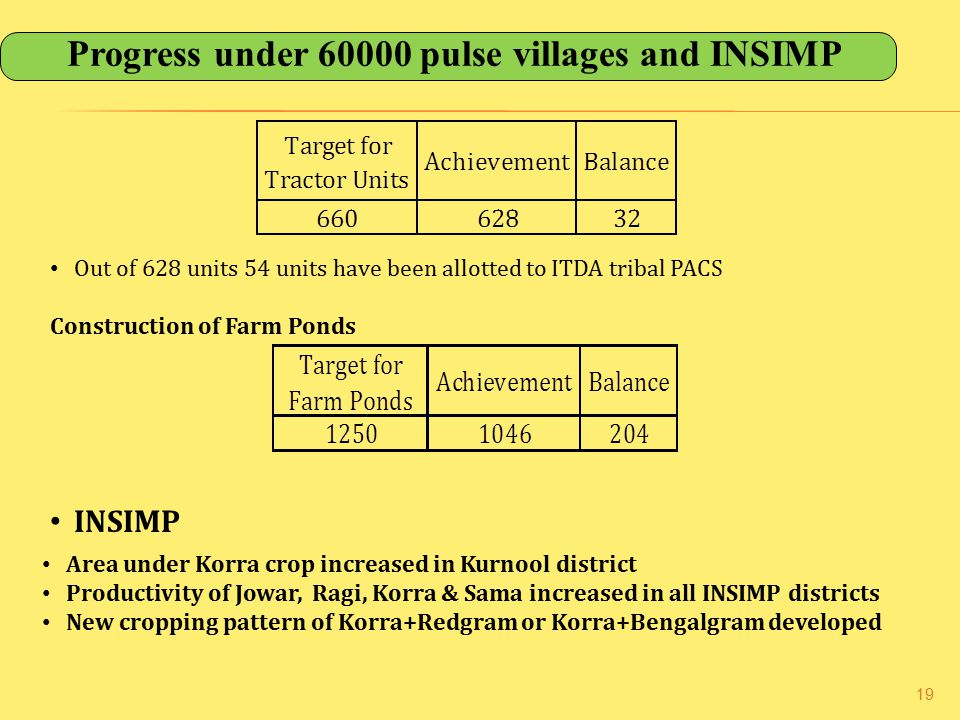 19 Progress under 60000 pulse villages and INSIMP Out of 628 units 54 units have been allotted to ITDA tribal PACS Construction of Farm Ponds INSIMP Area under Korra crop increased in Kurnool district Productivity of Jowar, Ragi, Korra & Sama increased in all INSIMP districts New cropping pattern of Korra+Redgram or Korra+Bengalgram developed