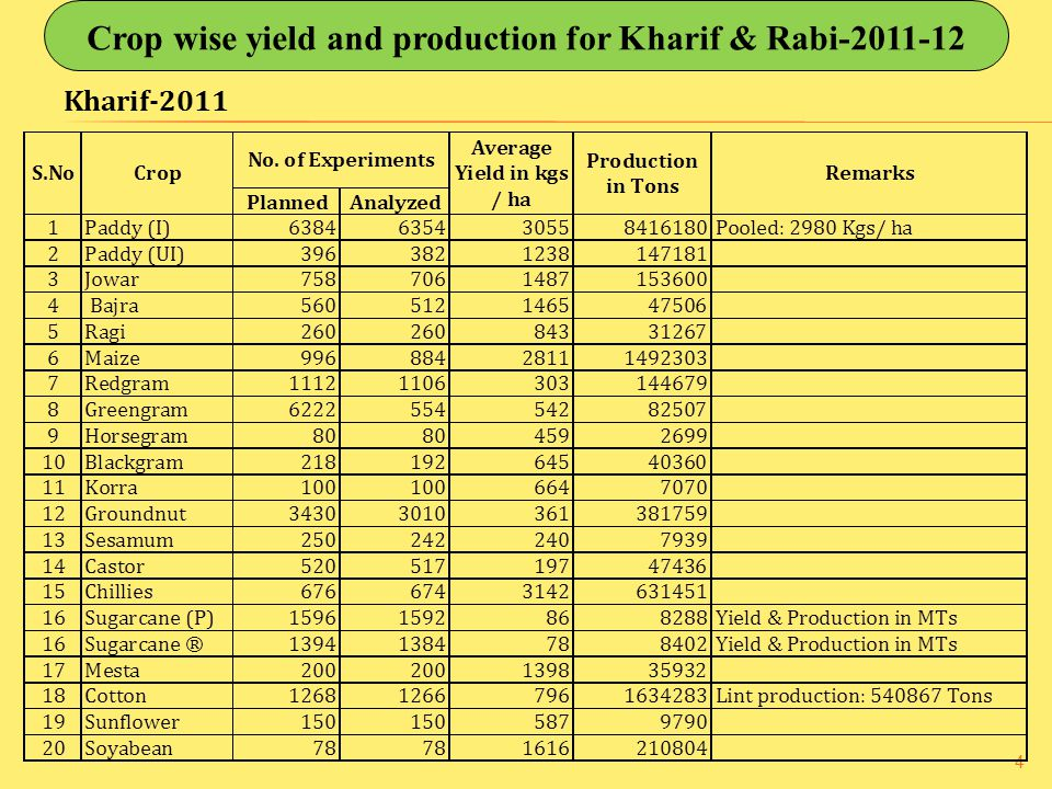 4 Kharif-2011 Crop wise yield and production for Kharif & Rabi-2011-12
