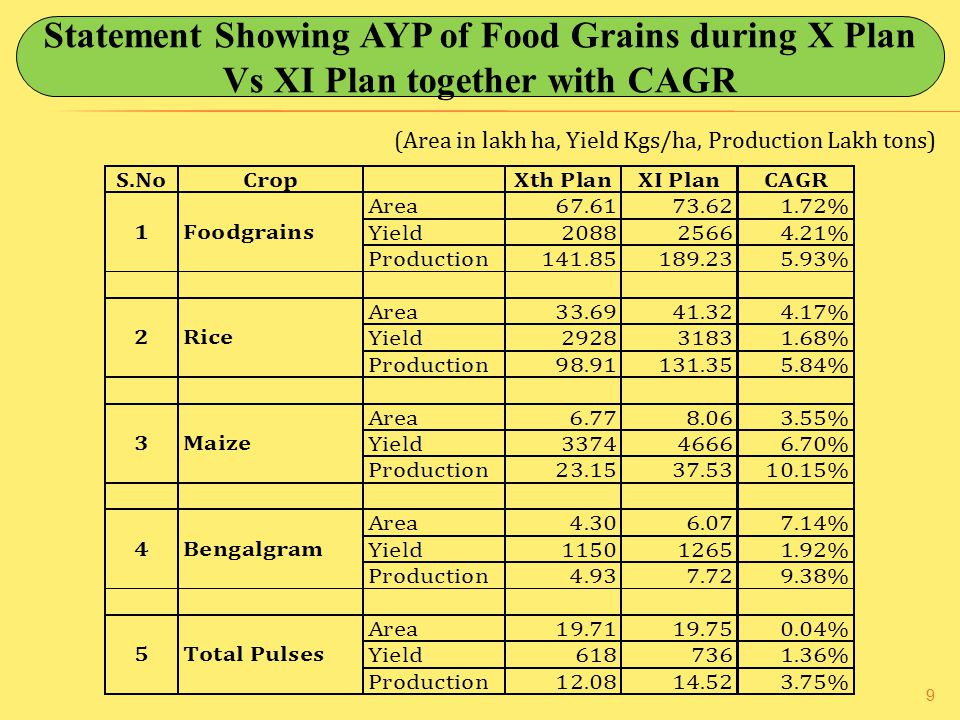9 Statement Showing AYP of Food Grains during X Plan Vs XI Plan together with CAGR (Area in lakh ha, Yield Kgs/ha, Production Lakh tons)