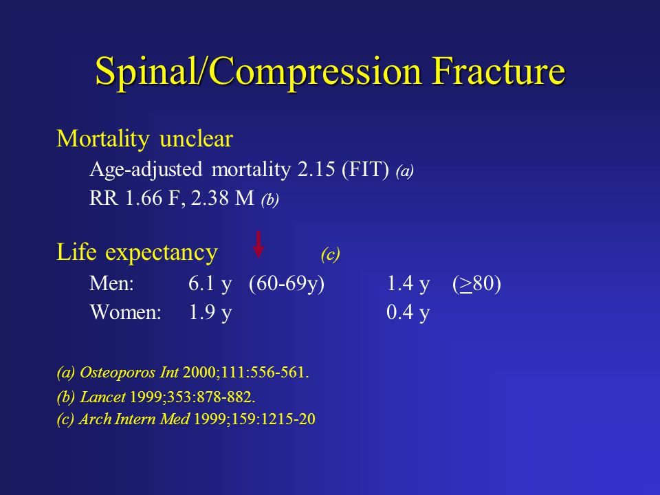 Spinal/Compression Fracture Mortality unclear Age-adjusted mortality 2.15 (FIT) (a) RR 1.66 F, 2.38 M (b) Life expectancy (c) Men:6.1 y (60-69y)1.4 y