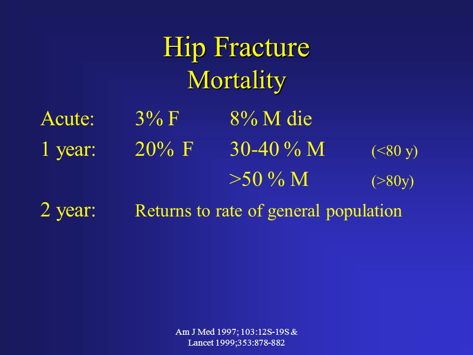 Am J Med 1997; 103:12S-19S & Lancet 1999;353:878-882 Hip Fracture Mortality Acute:3% F 8% M die 1 year:20%F30-40 % M (<80 y) >50 % M (>80y) 2 year: Returns to rate of general population