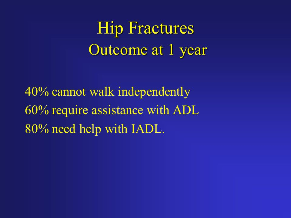 Hip Fractures Outcome at 1 year 40% cannot walk independently 60% require assistance with ADL 80% need help with IADL.