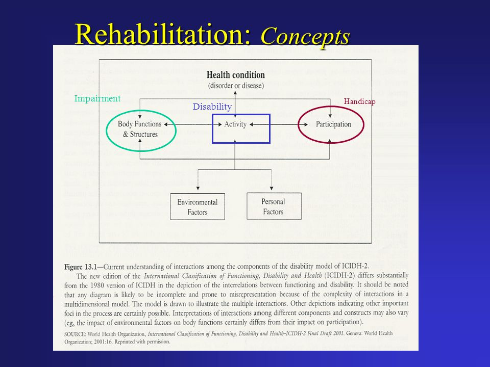 Rehabilitation: Concepts Impairment Disability Handicap