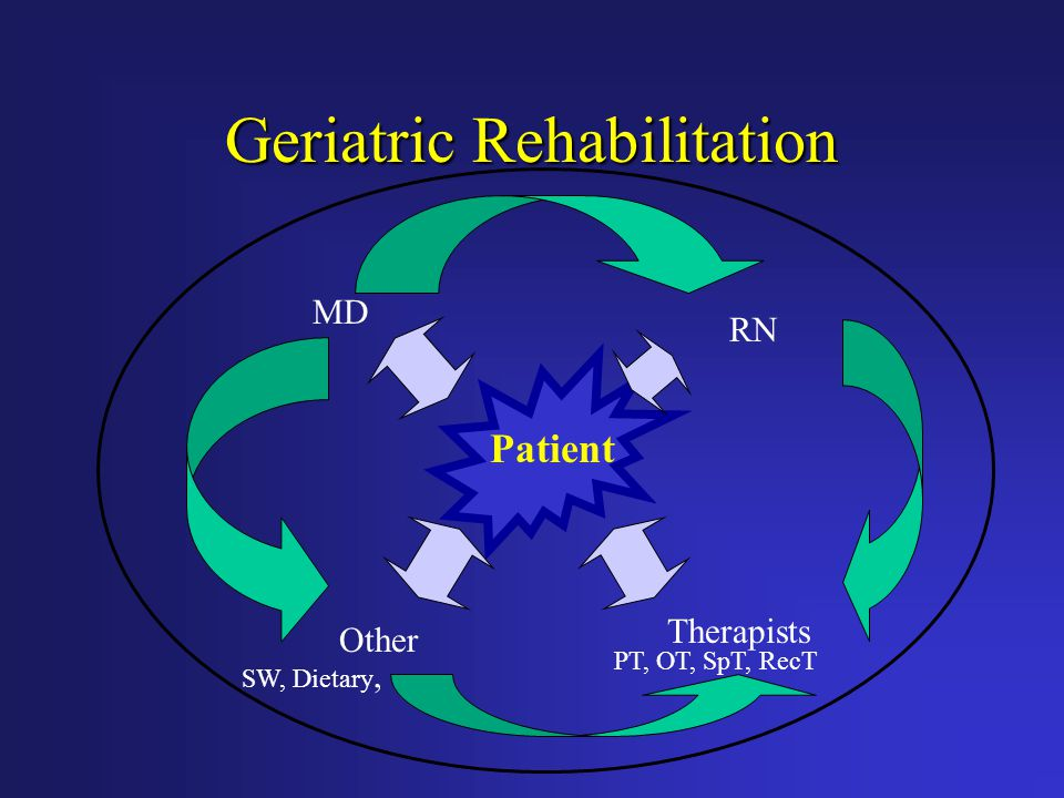 Geriatric Rehabilitation MD Therapists RN Other Patient SW, Dietary, PT, OT, SpT, RecT