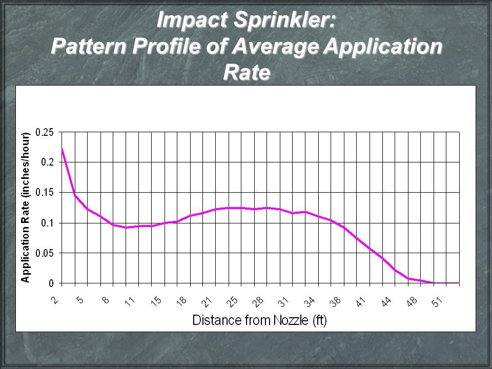 Impact Sprinkler: Pattern Profile of Average Application Rate