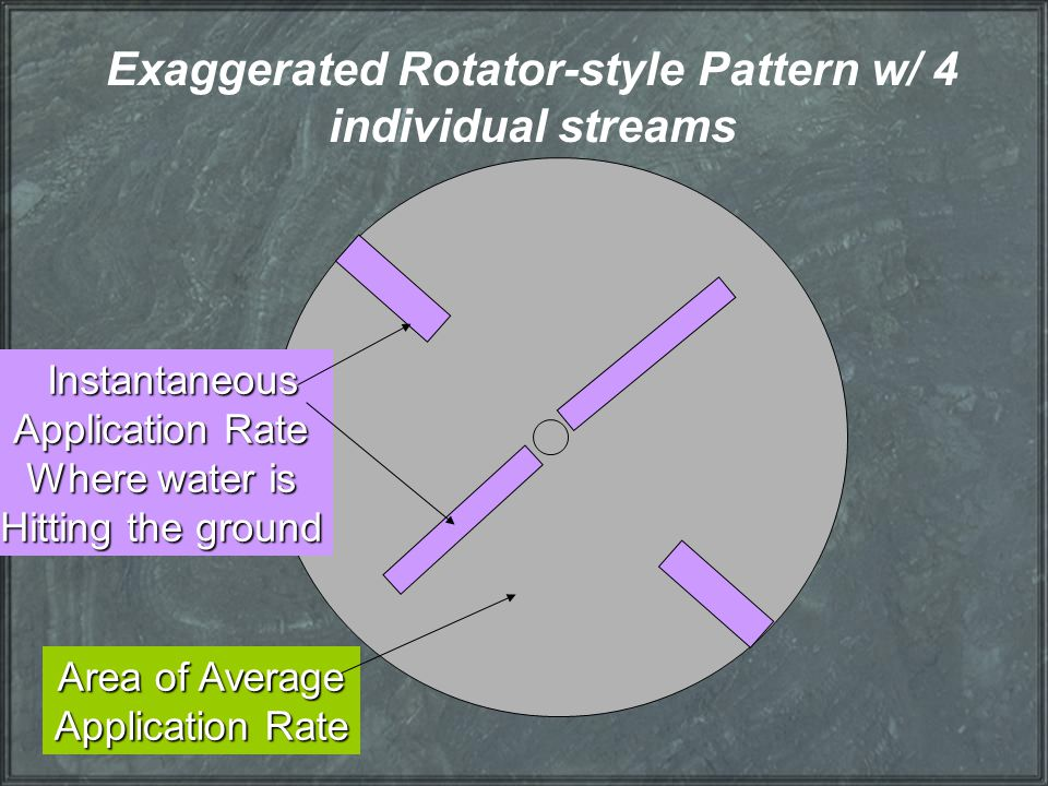 Exaggerated Rotator-style Pattern w/ 4 individual streams Instantaneous Instantaneous Application Rate Where water is Hitting the ground Area of Avera