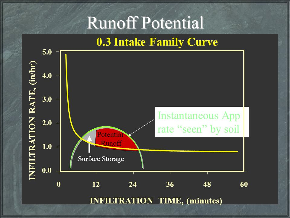 """Instantaneous App rate """"seen"""" by soil Surface Storage Potential Runoff Runoff Potential 01224364860 5.0 4.0 3.0 2.0 1.0 0.0 INFILTRATION TIME, (minute"""