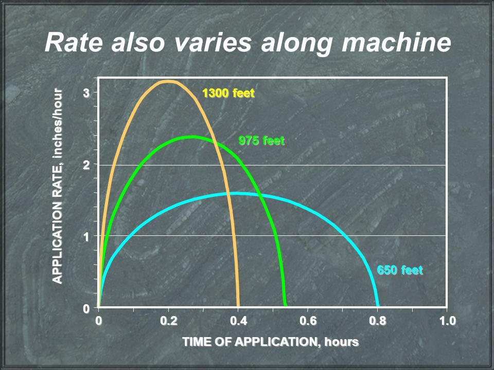 Rate also varies along machine 00.20.40.60.81.0 3 2 1 0 1300 feet 650 feet 975 feet TIME OF APPLICATION, hours APPLICATION RATE, inches/hour