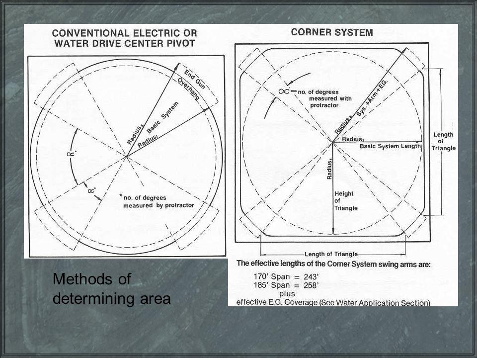 Methods of determining area