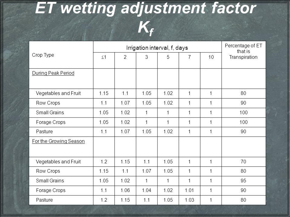 ET wetting adjustment factor K f Crop Type Irrigation interval, f, days Percentage of ET that is Transpiration 11235710 During Peak Period Vegetable