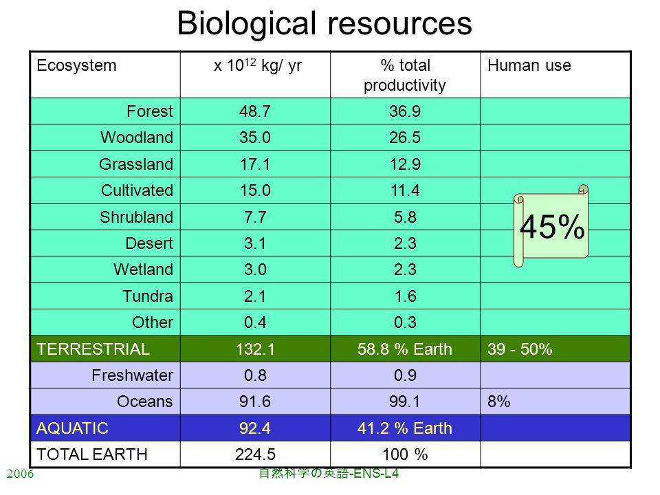 2006 自然科学の英語 -ENS-L4 Biological resources Ecosystem x 10 12 kg/ yr% total productivity Human use Forest48.736.9 Woodland35.026.5 Grassland17.112.9 Cultivated15.011.4 Shrubland7.75.8 Desert3.12.3 Wetland3.02.3 Tundra2.11.6 Other0.40.3 TERRESTRIAL132.158.8 % Earth39 - 50% Freshwater0.80.9 Oceans91.699.18% AQUATIC92.441.2 % Earth TOTAL EARTH224.5100 % 45%