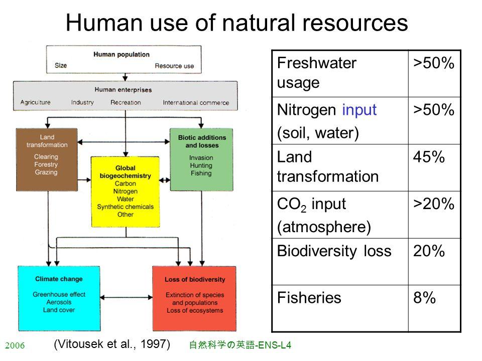 2006 自然科学の英語 -ENS-L4 Human use of natural resources Freshwater usage >50% Nitrogen input (soil, water) >50% Land transformation 45% CO 2 input (atmosphere) >20% Biodiversity loss20% Fisheries8% (Vitousek et al., 1997)