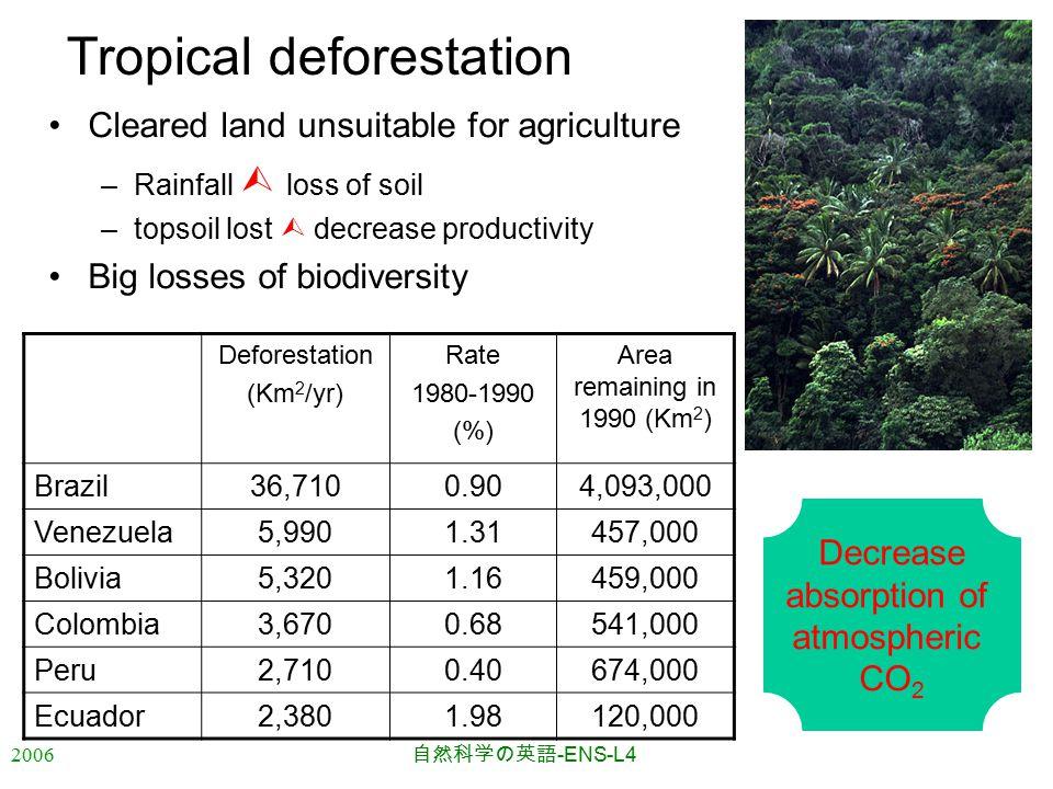 2006 自然科学の英語 -ENS-L4 Tropical deforestation Deforestation (Km 2 /yr) Rate 1980-1990 (%) Area remaining in 1990 (Km 2 ) Brazil36,7100.904,093,000 Venezuela5,9901.31457,000 Bolivia5,3201.16459,000 Colombia3,6700.68541,000 Peru2,7100.40674,000 Ecuador2,3801.98120,000 Cleared land unsuitable for agriculture –Rainfall  loss of soil –topsoil lost  decrease productivity Big losses of biodiversity Decrease absorption of atmospheric CO 2
