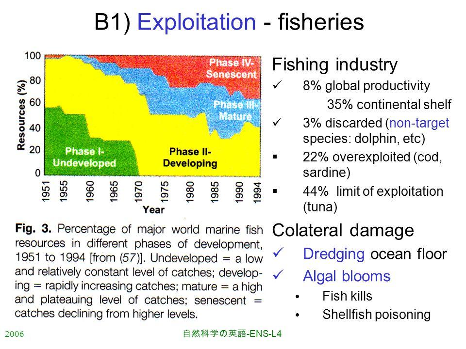2006 自然科学の英語 -ENS-L4 B1) Exploitation - fisheries Fishing industry 8% global productivity 35% continental shelf 3% discarded (non-target species: dolphin, etc)  22% overexploited (cod, sardine)  44% limit of exploitation (tuna) Colateral damage Dredging ocean floor Algal blooms Fish kills Shellfish poisoning