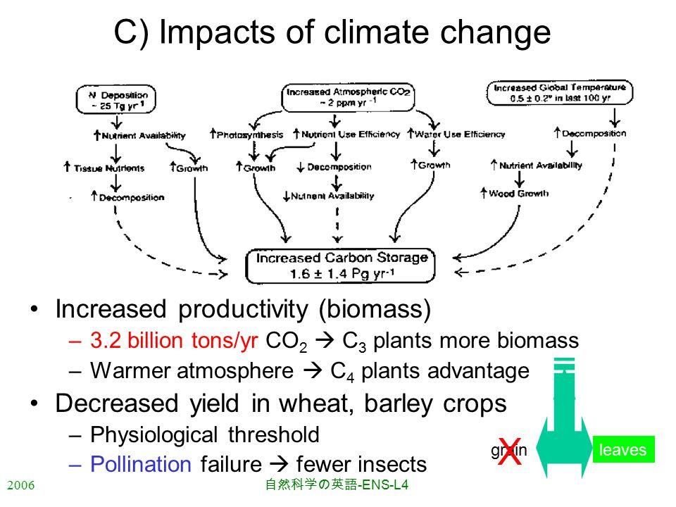 2006 自然科学の英語 -ENS-L4 C) Impacts of climate change Increased productivity (biomass) –3.2 billion tons/yr CO 2  C 3 plants more biomass –Warmer atmosphere  C 4 plants advantage Decreased yield in wheat, barley crops –Physiological threshold –Pollination failure  fewer insects leavesgrain X
