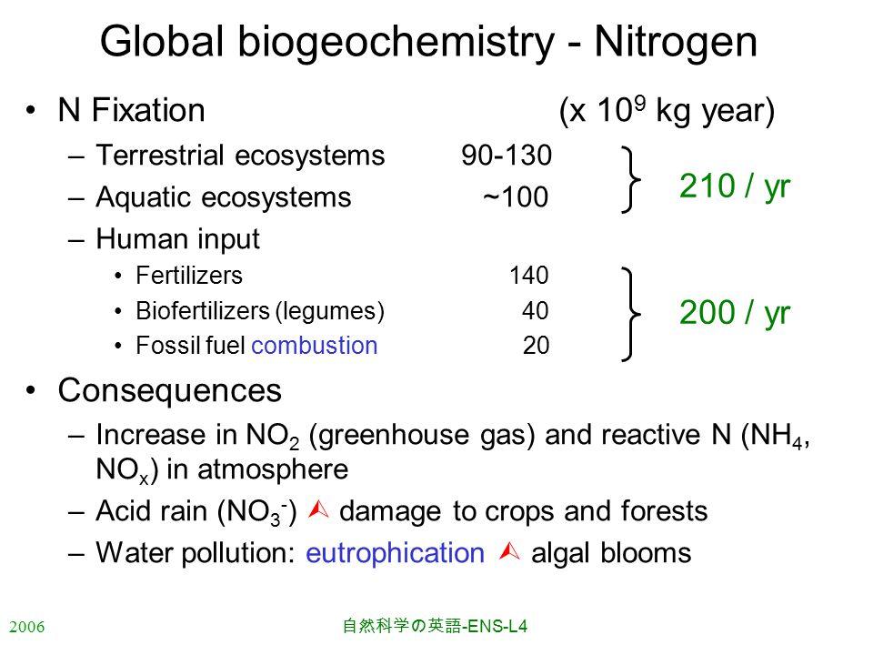 2006 自然科学の英語 -ENS-L4 Global biogeochemistry - Nitrogen N Fixation (x 10 9 kg year) –Terrestrial ecosystems90-130 –Aquatic ecosystems ~100 –Human input Fertilizers 140 Biofertilizers (legumes) 40 Fossil fuel combustion 20 Consequences –Increase in NO 2 (greenhouse gas) and reactive N (NH 4, NO x ) in atmosphere –Acid rain (NO 3 - )  damage to crops and forests –Water pollution: eutrophication  algal blooms 200 / yr 210 / yr