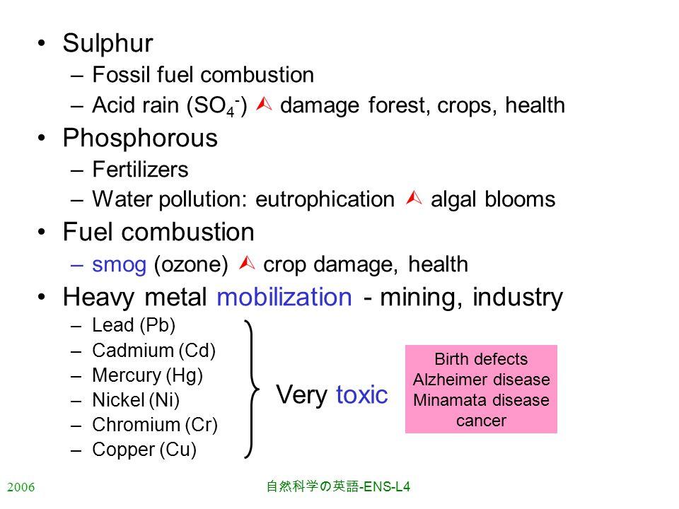 2006 自然科学の英語 -ENS-L4 Sulphur –Fossil fuel combustion –Acid rain (SO 4 - )  damage forest, crops, health Phosphorous –Fertilizers –Water pollution: eutrophication  algal blooms Fuel combustion –smog (ozone)  crop damage, health Heavy metal mobilization - mining, industry –Lead (Pb) –Cadmium (Cd) –Mercury (Hg) –Nickel (Ni) –Chromium (Cr) –Copper (Cu) Very toxic Birth defects Alzheimer disease Minamata disease cancer