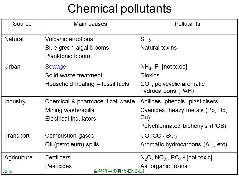 2006 自然科学の英語 -ENS-L4 Chemical pollutants SourceMain causesPollutants NaturalVolcanic eruptions Blue-green algal blooms Planktonic bloom SH 2 Natural t
