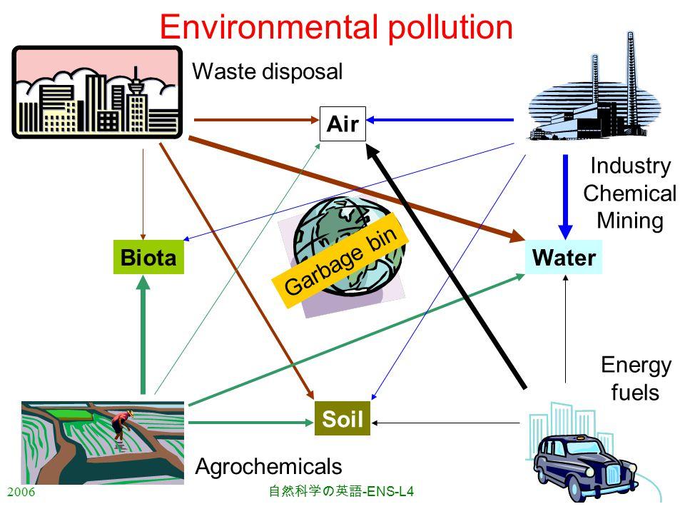 2006 自然科学の英語 -ENS-L4 Environmental pollution Air Biota Soil Water Waste disposal Agrochemicals Industry Chemical Mining Energy fuels Garbage bin