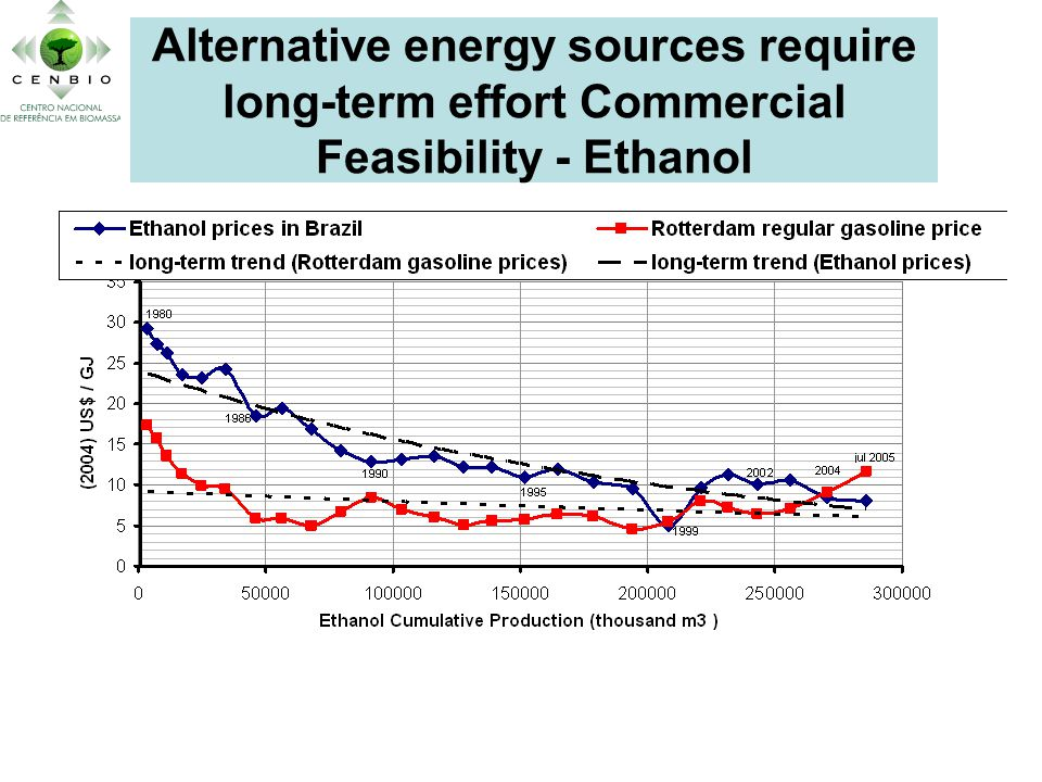 Alternative energy sources require long-term effort Commercial Feasibility - Ethanol