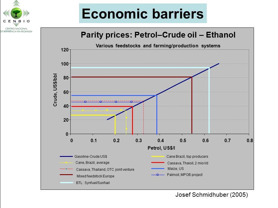 Parity prices: Petrol–Crude oil – Ethanol Various feedstocks and farming/production systems 0 20 40 60 80 100 120 00.10.20.30.40.50.60.70.8 Petrol, US$/l Crude, US$/bbl Gasoline-Crude US$Cane Brazil, top producers Cane, Brazil, average Cassava, Thaioil, 2 mio l/d Cassava, Thailand, OTC joint venture Maize, US Mixed feedstock Europe Palmoil, MPOB project Economic barriers Josef Schmidhuber (2005) BTL: Synfuel/Sunfuel