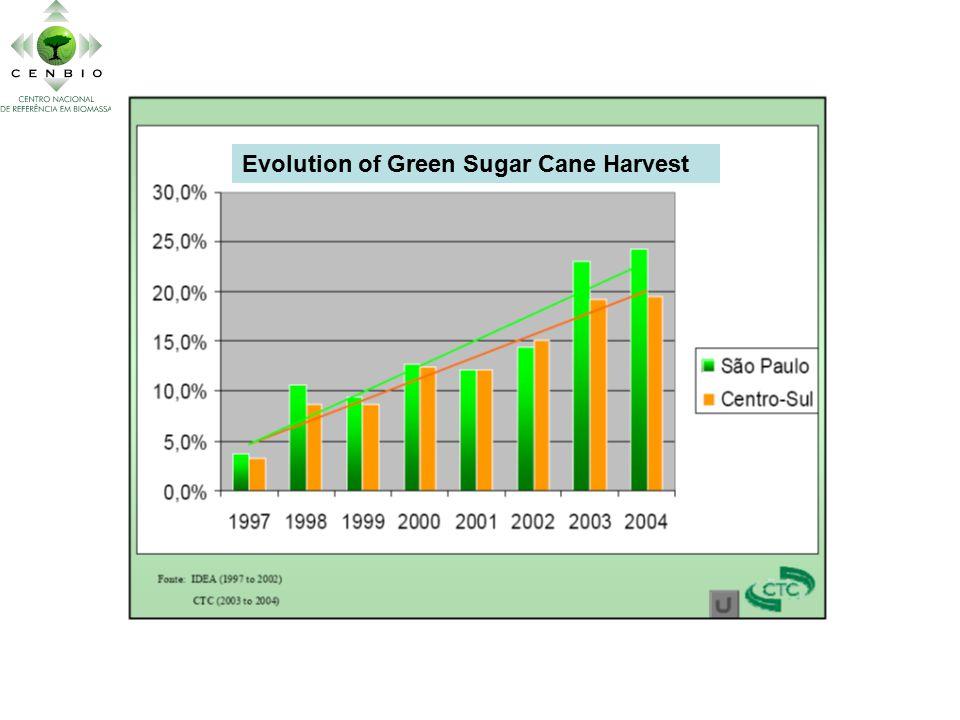 Evolution of Green Sugar Cane Harvest