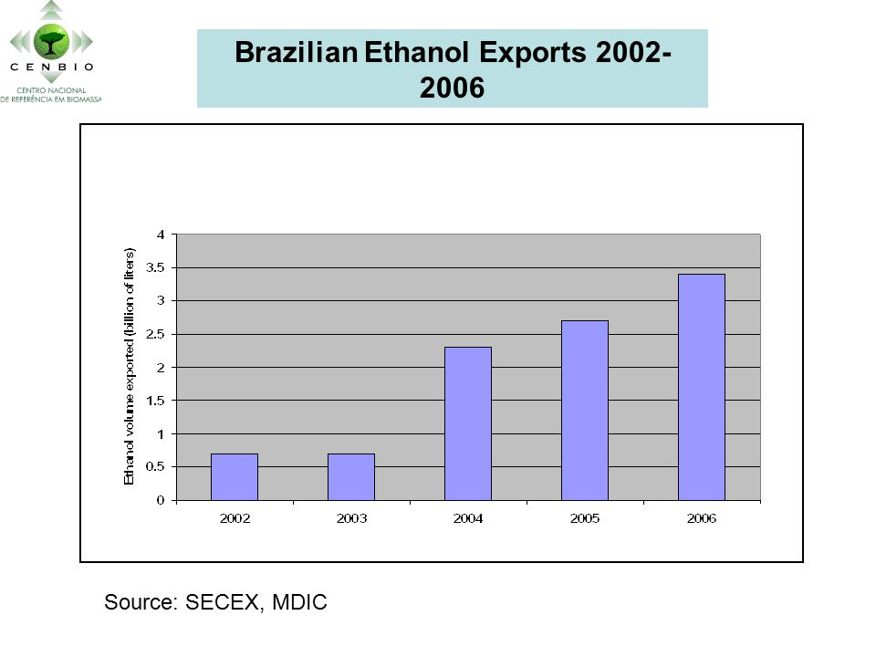 Brazilian Ethanol Exports 2002- 2006 Source: SECEX, MDIC