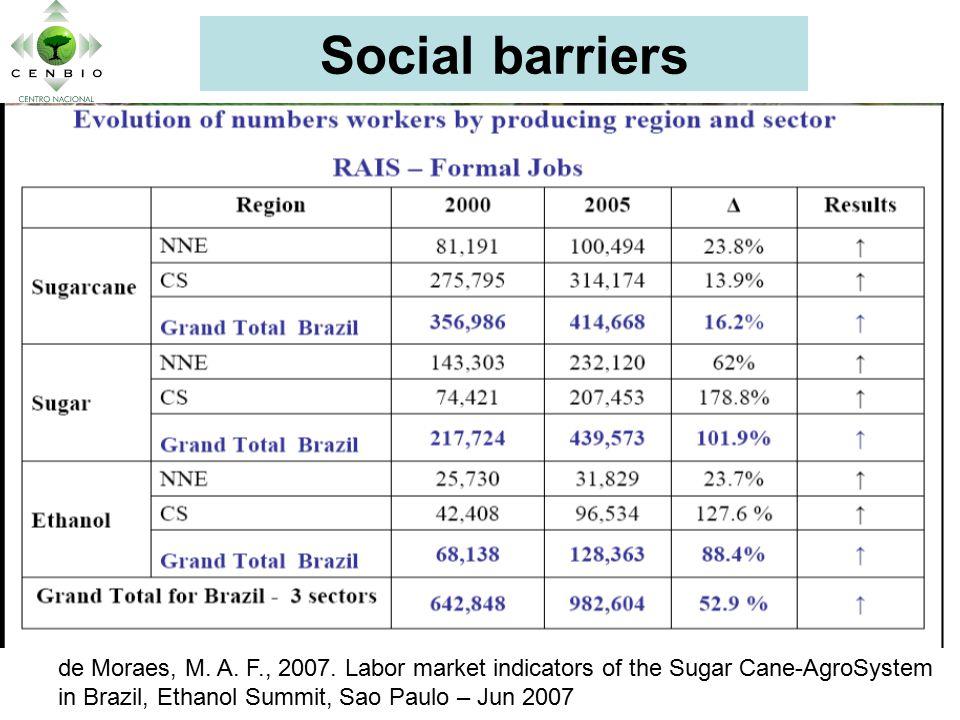 Social barriers de Moraes, M. A. F., 2007.