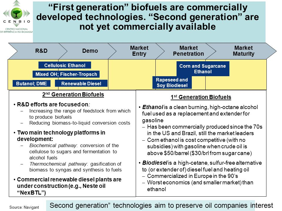 Corn and Sugarcane Ethanol R&DDemo Market Entry Market Penetration Market Maturity Cellulosic Ethanol Rapeseed and Soy Biodiesel Renewable Diesel Mixed OH; Fischer-Tropsch 1 st Generation Biofuels Ethanol is a clean burning, high-octane alcohol fuel used as a replacement and extender for gasoline – Has been commercially produced since the 70s in the US and Brazil, still the market leaders – Corn ethanol is cost competitive (with no subsidies) with gasoline when crude oil is above $50/barrel ($30/brl from sugar cane) Biodiesel is a high-cetane, sulfur-free alternative to (or extender of) diesel fuel and heating oil – Commercialized in Europe in the 90's – Worst economics (and smaller market) than ethanol First generation biofuels are commercially developed technologies.