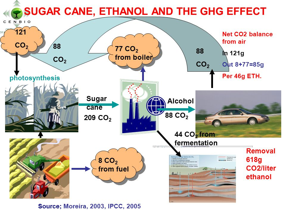 photosynthesis Source; Moreira, 2003, IPCC, 2005 : 88 CO 2 88 CO 2 8 CO 2 from fuel 77 CO 2 from boiler 44 CO 2 from fermentation SUGAR CANE, ETHANOL AND THE GHG EFFECT Sugar cane Alcohol 121 CO 2 Net CO2 balance from air In 121g Out 8+77=85g Per 46g ETH.
