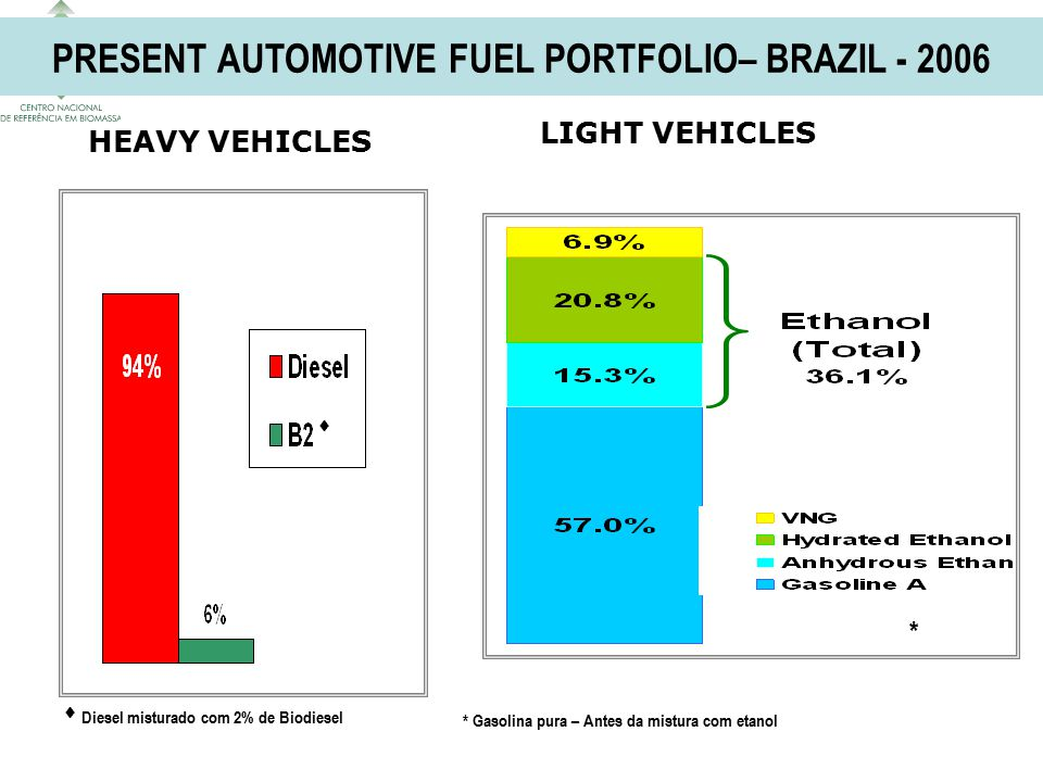 PRESENT AUTOMOTIVE FUEL PORTFOLIO– BRAZIL - 2006 LIGHT VEHICLES HEAVY VEHICLES * * Gasolina pura – Antes da mistura com etanol   Diesel misturado com 2% de Biodiesel