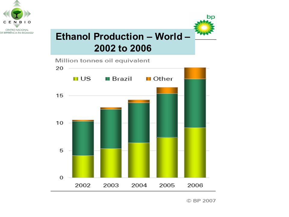 Ethanol Production – World – 2002 to 2006