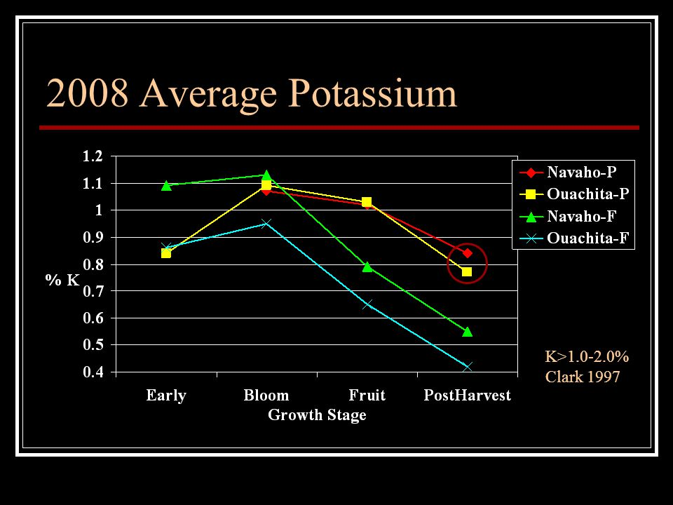 2008 Average Potassium K>1.0-2.0% Clark 1997