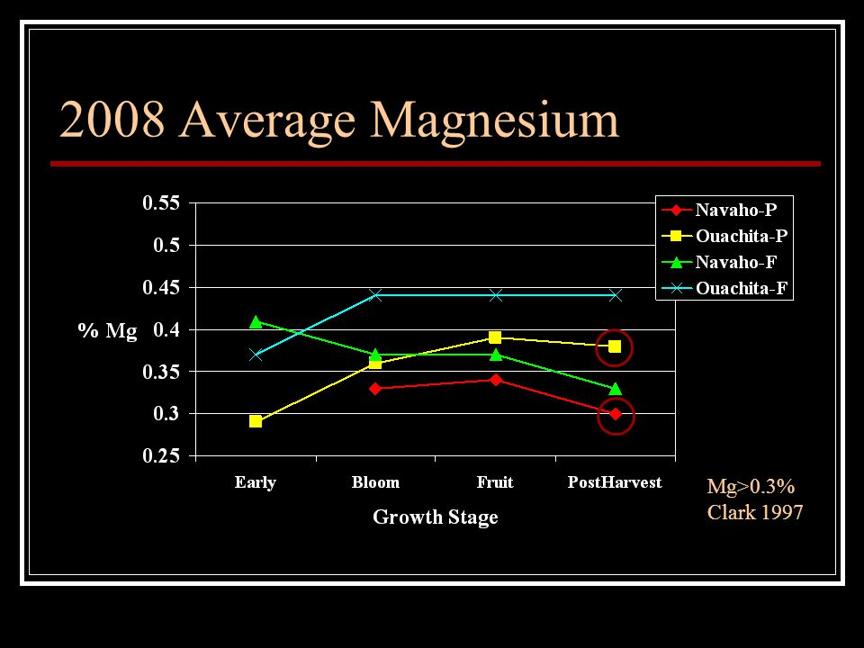2008 Average Magnesium Mg>0.3% Clark 1997