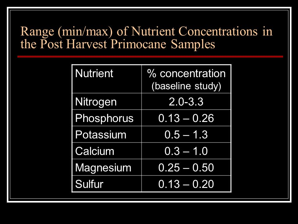 Range (min/max) of Nutrient Concentrations in the Post Harvest Primocane Samples Nutrient% concentration (baseline study) Nitrogen2.0-3.3 Phosphorus0.13 – 0.26 Potassium0.5 – 1.3 Calcium0.3 – 1.0 Magnesium0.25 – 0.50 Sulfur0.13 – 0.20