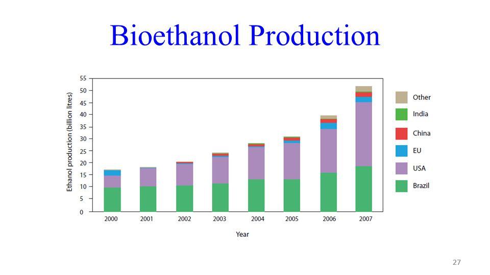 27 Bioethanol Production 27