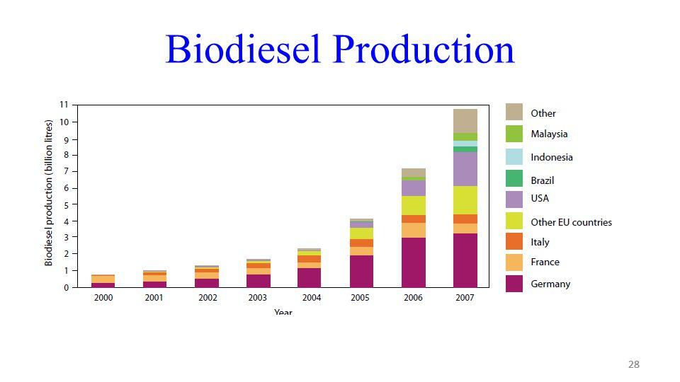 28 Biodiesel Production 28