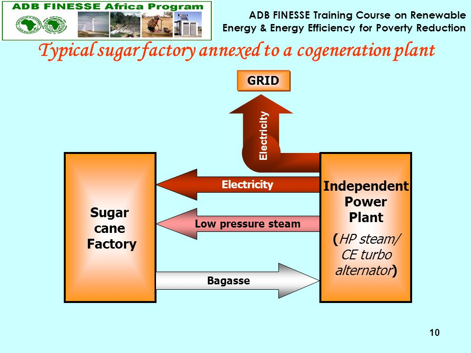 ADB FINESSE Training Course on Renewable Energy & Energy Efficiency for Poverty Reduction 10 Typical sugar factory annexed to a cogeneration plant Sugar cane Factory Bagasse Low pressure steam GRID Electricity Independent Power Plant (HP steam/ CE turbo alternator) Electricity