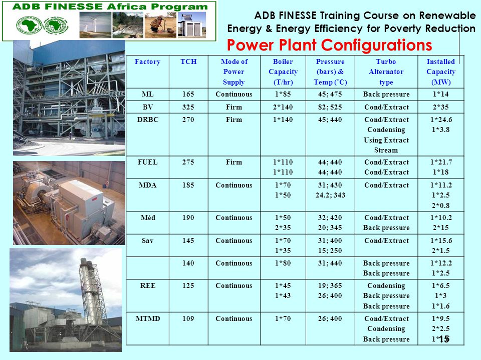 ADB FINESSE Training Course on Renewable Energy & Energy Efficiency for Poverty Reduction 15 FactoryTCH Mode of Power Supply Boiler Capacity (T/hr) Pressure (bars) & Temp (˚C) Turbo Alternator type Installed Capacity (MW) ML165Continuous1*8545; 475Back pressure1*14 BV325Firm2*14082; 525Cond/Extract2*35 DRBC270Firm1*14045; 440 Cond/Extract Condensing Using Extract Stream 1*24.6 1*3.8 FUEL275Firm 1*110 44; 440 Cond/Extract 1*21.7 1*18 MDA185Continuous 1*70 1*50 31; 430 24.2; 343 Cond/Extract 1*11.2 1*2.5 2*0.8 Méd190Continuous 1*50 2*35 32; 420 20; 345 Cond/Extract Back pressure 1*10.2 2*15 Sav145Continuous 1*70 1*35 31; 400 15; 250 Cond/Extract 1*15.6 2*1.5 140Continuous1*8031; 440 Back pressure 1*12.2 1*2.5 REE125Continuous 1*45 1*43 19; 365 26; 400 Condensing Back pressure 1*6.5 1*3 1*1.6 MTMD109Continuous1*7026; 400Cond/Extract Condensing Back pressure 1*9.5 2*2.5 1*1.6 Power Plant Configurations