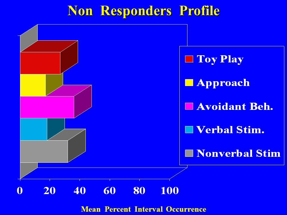 Non Responders Profile Mean Percent Interval Occurrence