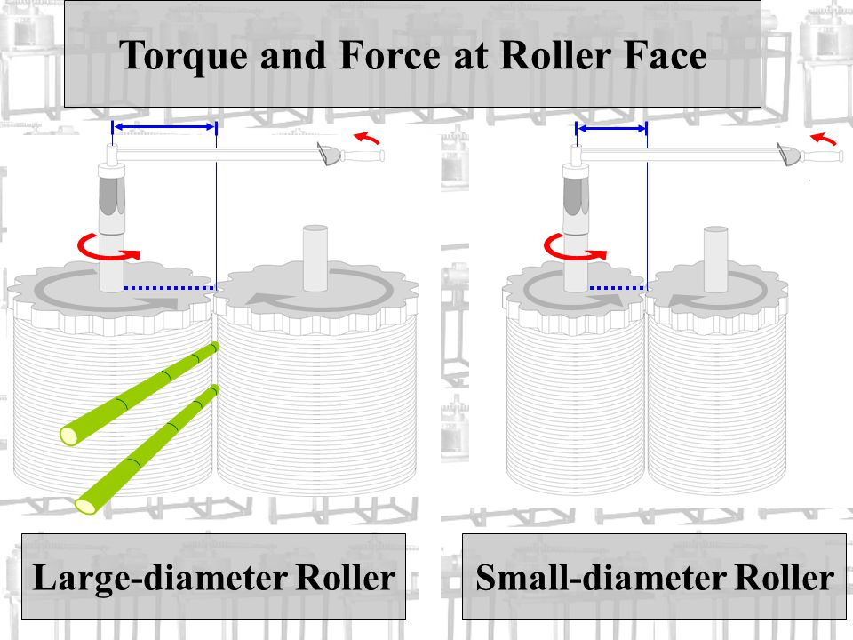 Small-diameter Roller Torque and Force at Roller Face Large-diameter Roller